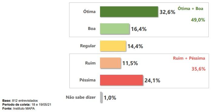 Catarinenses responderam como avaliam a gestão do presidente Jair Bolsonaro – Foto: Reprodução/ND