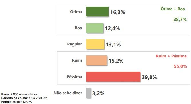 Entrevistados responderam como avaliam a gestão do presidente Jair Bolsonaro – Foto: Instituto Mapa/Divulgação/ND