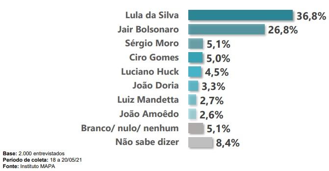 Eleitores responderam em quem votariam se a eleição fosse hoje – Foto: Instituto Mapa/Divulgação/ND