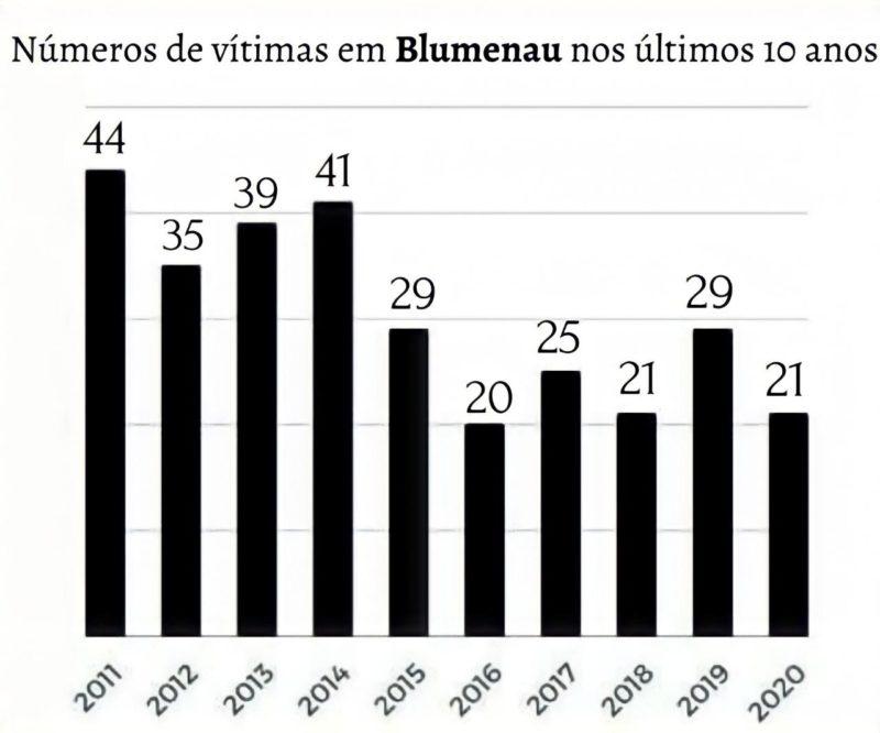 Mais de 300 pessoas morreram no trânsito de Blumenau nos últimos 10 anos – Foto: ND