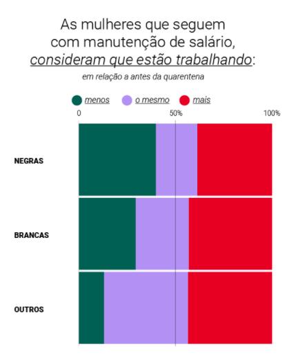 Pesquisa aponta que 41% das mulheres que seguiram trabalhando afirmam que as demandas aumentaram durante a pandemia – Foto: SOF (Semprevida Organização Feminista)/Reprodução/ND