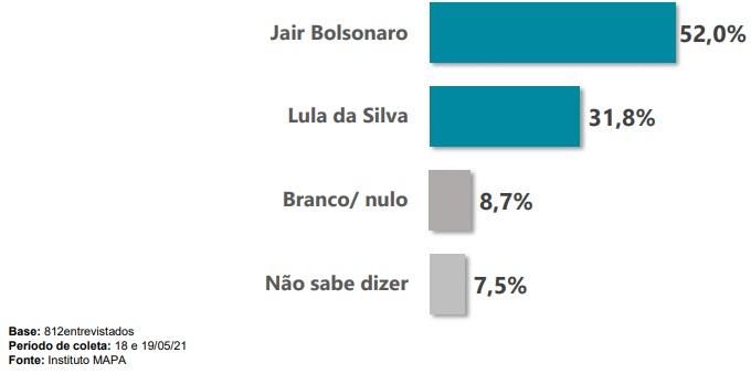 Catarinenses responderam em quem votariam caso o segundo turno fosse hoje – Foto: Reprodução/ND