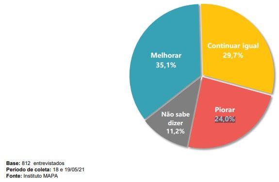 Para 35,1% dos catarinenses a situação do país vai melhorar – Foto: Reprodução/ND
