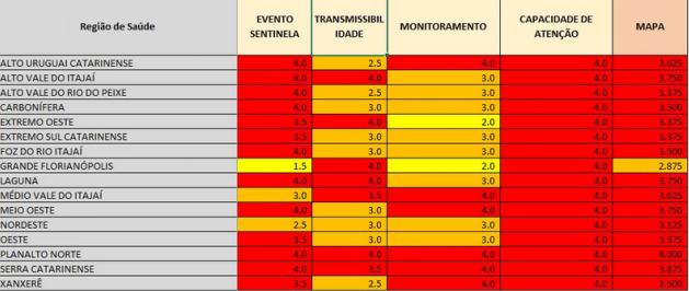 Matriz de risco por região, divulgada neste sábado (28) – Foto: SES/Divulgação/ND