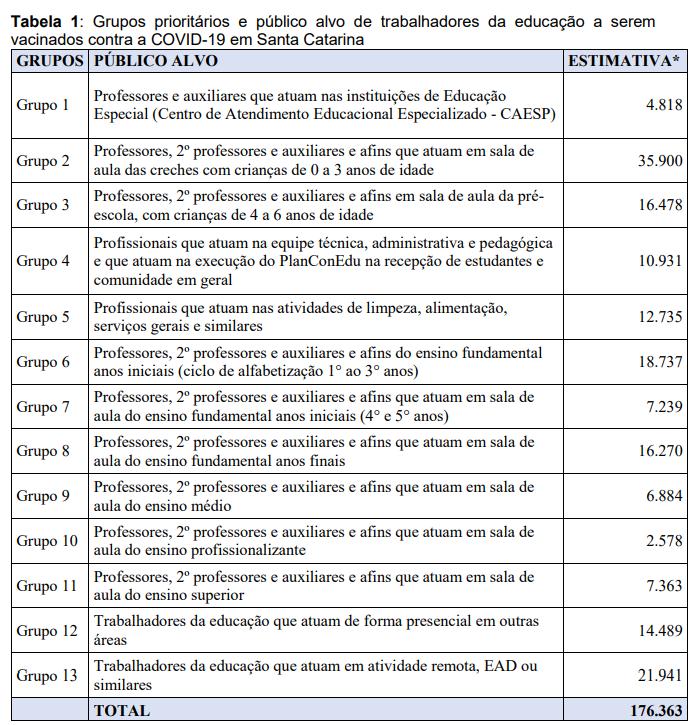 Ordem de grupos dos profissionais da educação para vacinação – Foto: Secom/Reprodução/ND