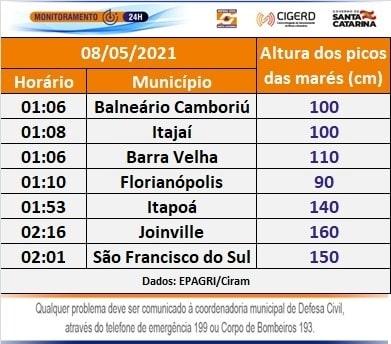 Locais e horários de picos da maré em Santa Catarina - Divulgação/Defesa Civil