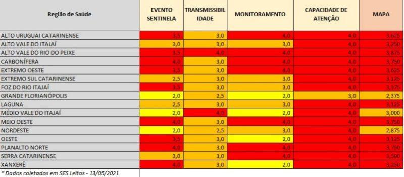 Grande Florianópolis não teve classificação em nível gravíssimo
