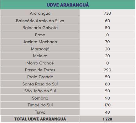 Lista de doses por município na região de Araranguá – Foto: Reprodução/Dive