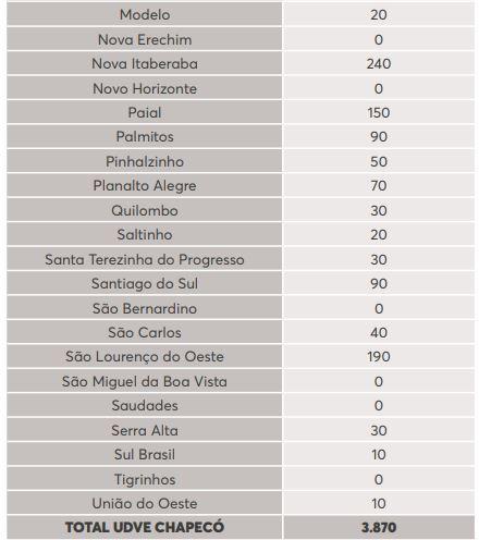 Lista de doses por município na região de Chapecó - Reprodução/Dive