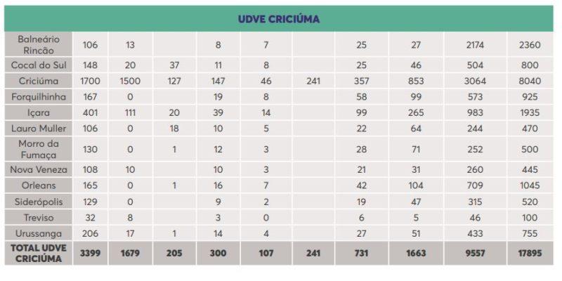 UDVE Criciúma – Foto: Secom/Reprodução/ND
