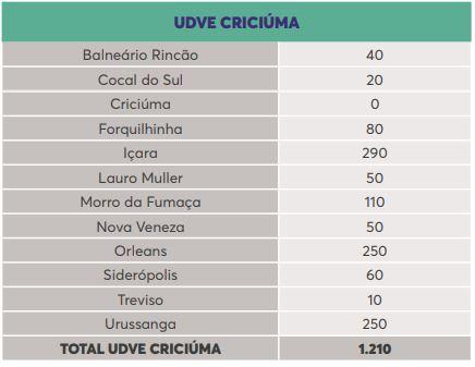 Lista de doses por município na região de Criciúma – Foto: Reprodução/Dive