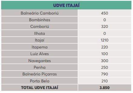 Lista de doses por município na região de Itajaí – Foto: Reprodução/Dive