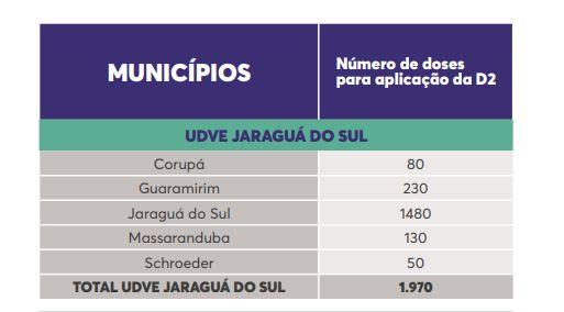 Lista de doses por município na região de Jaraguá do Sul – Foto: Reprodução/Dive