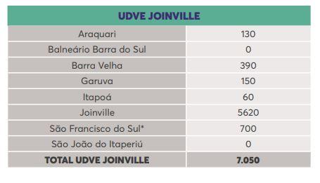 Lista de doses por município na região de Joinville – Foto: Reprodução/Dive