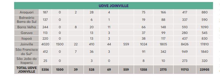 UDVE Joinville – Foto: Secom/Reprodução/ND