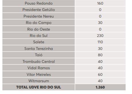 Lista de doses por município na região de Rio do Sul - Reprodução/Dive