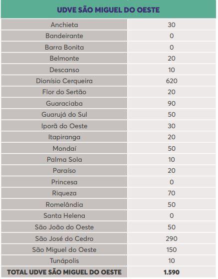 Lista de doses por município na região de São Miguel do Oeste – Foto: Reprodução/Dive