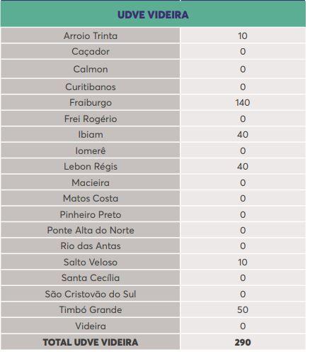 Lista de doses por município na região de Videira – Foto: Reprodução/Dive
