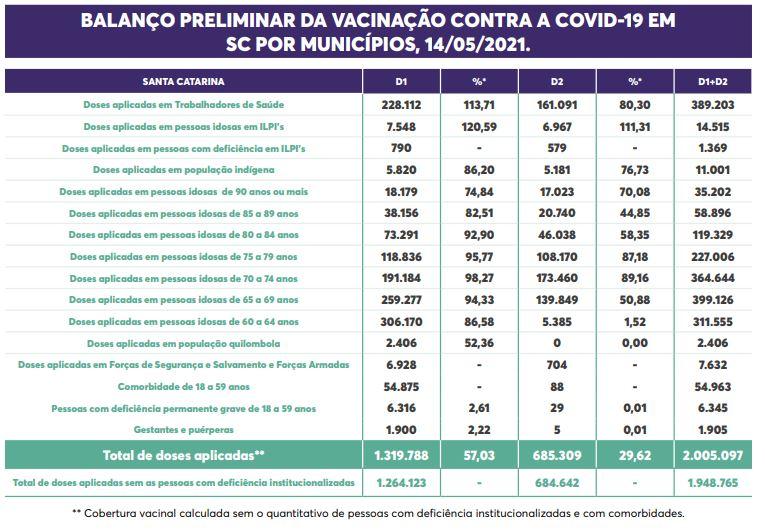 Tabela mostra taxa de vacinação contra a Covid-19 por grupo prioritário