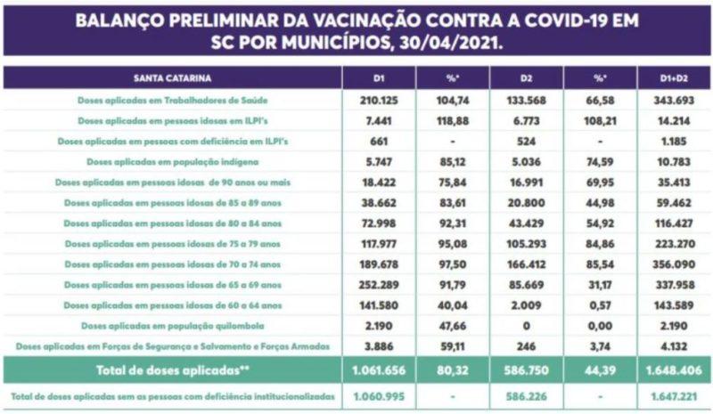 Detalhes da vacinação por grupo prioritário em SC – Foto: Secom/Divulgação/ND