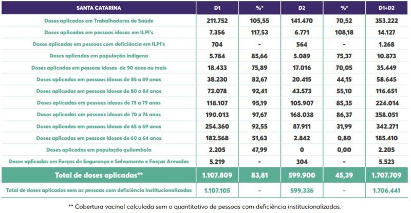 Tabela com detalhes de vacinação de cada grupo prioritário