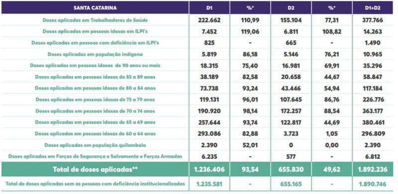 Tabela mostra vacinação por grupo prioritário contra a Covid-19 em SC