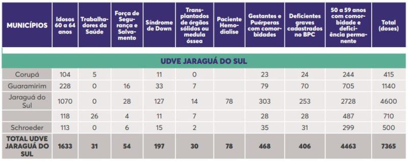 Vacinas para a UDVE Jaraguá do Sul – Foto: Dive/Divulgação