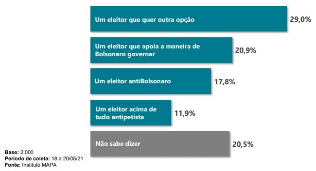 """""""Atualmente, você votaria principalmente considerando-se: … ?"""" – Foto: Instituto Mapa/Divulgação/ND"""