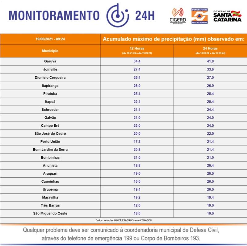 O município de Garuva foi o que registrou a maior precipitação nas últimas 24 horas – Foto: Defesa Civil/Divulgação/ND