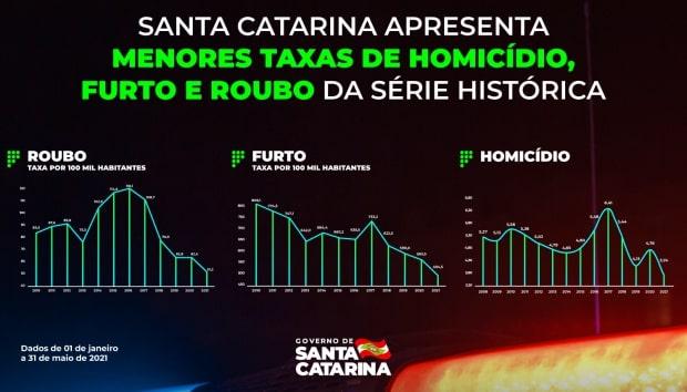 Santa Catarina teve queda nas taxas de crimes violentos em 2021 – Foto: Divulgação/Governo de Santa Catarina
