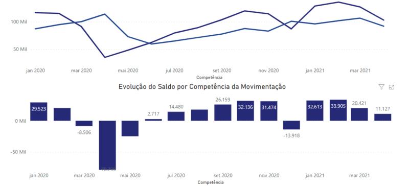 Dados apresentam níveis de empregabilidade nos últimos meses – Foto: Reprodução/Caged