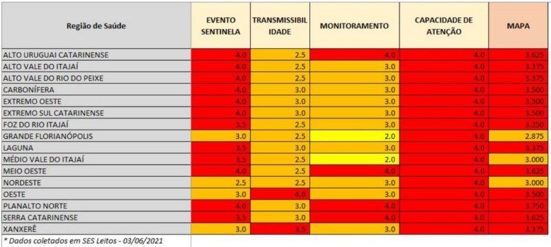Notas das dimensões mostram que, apesar da melhora em algumas regiões, a lotação das UTIs ainda preocupa – Foto: Divulgação/SES SC