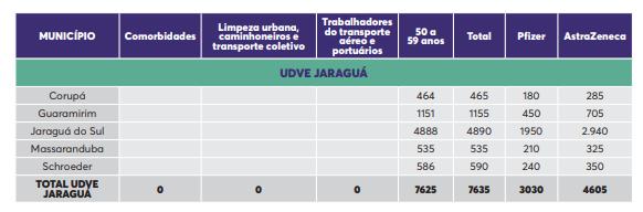 Tabela mostra a quantidade de doses que vai para cada cidade – Foto: Dive/Divulgação