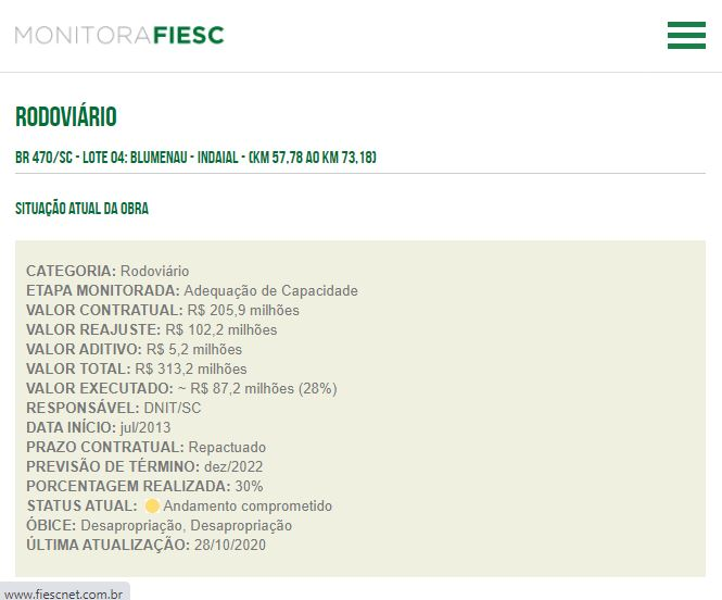 Última atualização em outubro de 2020 realizada pelo Monitora Fiesc - Monitora Fiesc/Reprodução/ND