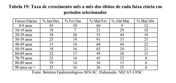Nos últimos três meses deste ano, ocorreu um deslocamento etário das mortes, especialmente na faixa entre 30 e 59 anos – Foto: Necat UFSC/Divulgação/ND