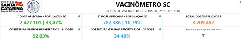 Vacinação em SC – Foto: Reprodução/SES