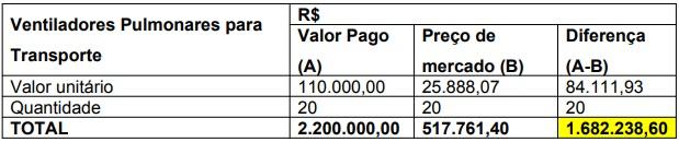 Compra de 20 ventiladores pulmonares para transporte teve suposto superfaturamento no valor de R$ 1,6 milhão – Foto: Reprodução/ND