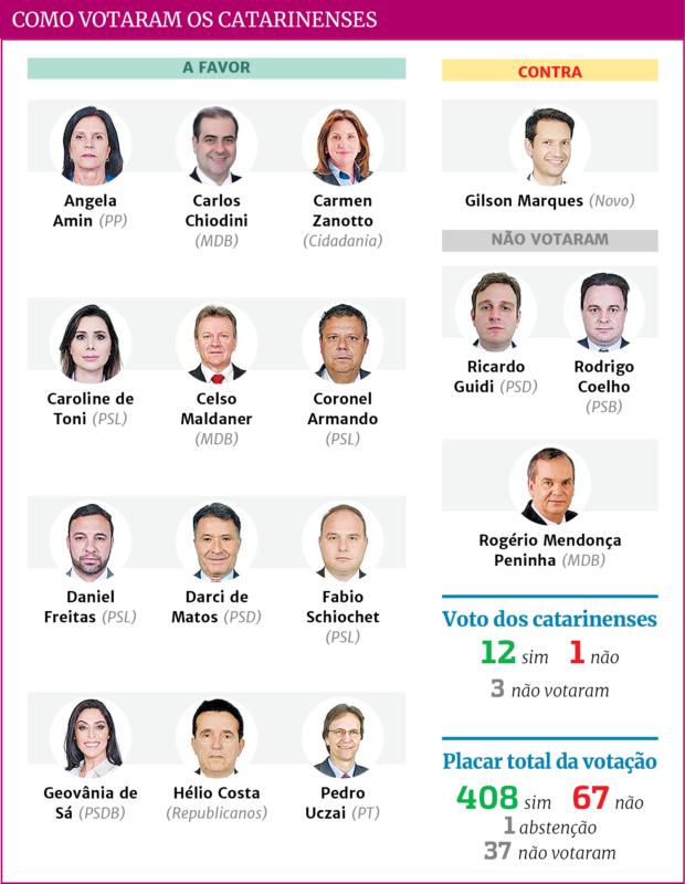 Confira como ficaram os votos dos deputados catarinenses – Foto: Arte ND/divulgação