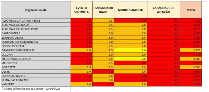 Tabela mostra o desempenho de cada região na matriz de risco – Foto: SES/Divulgação