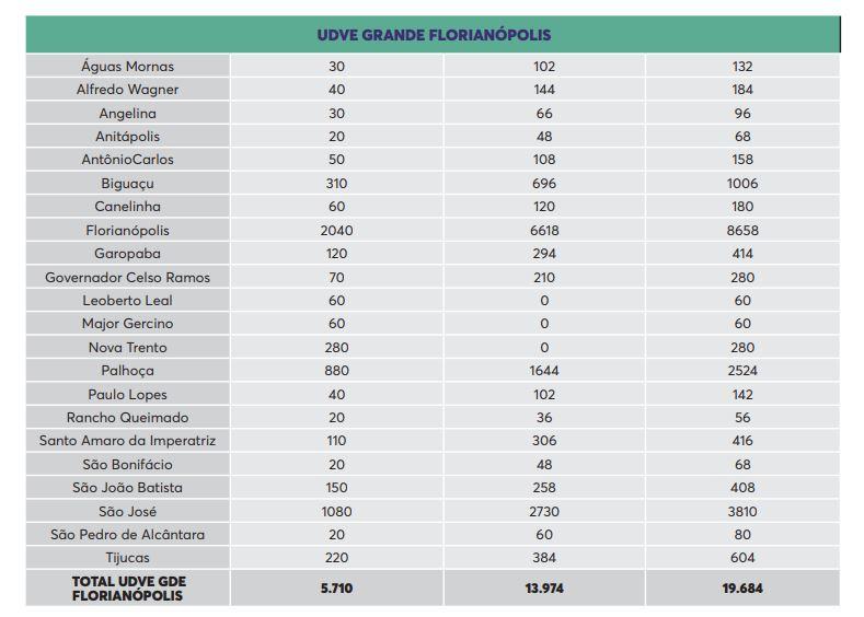 Vacinas distribuídas para a Grande Florianópolis – Foto: SES/Reprodução/ND