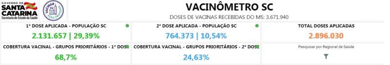 Total de pessoas vacinadas contra a Covid-19 – Foto: Reprodução/Governo de SC