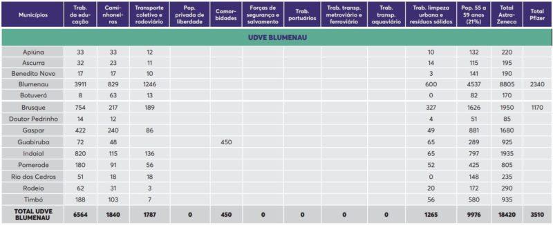 Quadro mostra a quantidade de doses e os grupos a serem vacinados nos próximos dias no Médio Vale do Itajaí – Foto: Dive/SES/SC