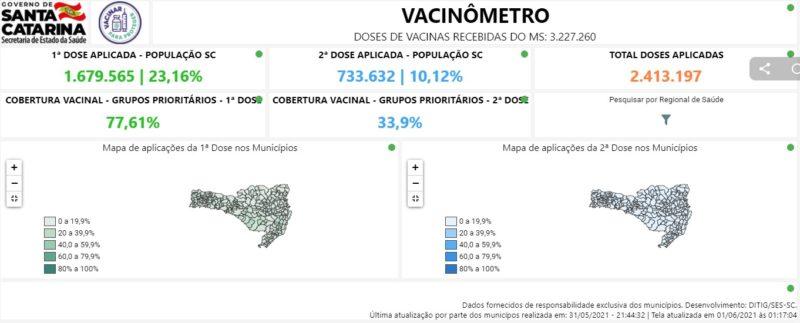 Vacinômetro mostra dados sobre campanha de vacinação em SC em tempo real – Foto: Reprodução/Vacinômetro