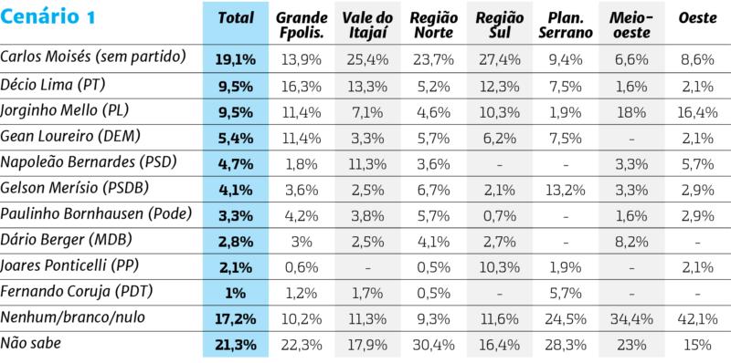Confira os possíveis cenários eleitorais para SC, segundo a pesquisa – Foto: Arte: Rogério Moreira/ND