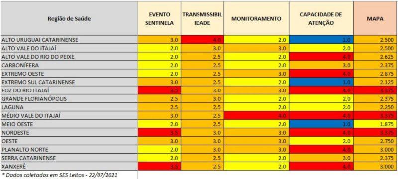 Indicadores voltaram a apontar regiões com alguns critérios em nível moderado (azul), principalmente na ocupação das UTIs – Foto: Reprodução/SES