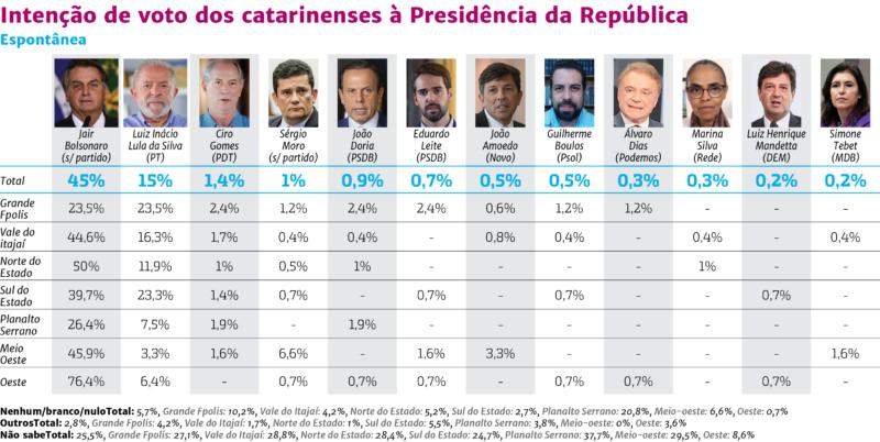 Veja os dados da pesquisa espontânea para a presidência em 2022 – Foto: Arte: Rogério Moreira/ND