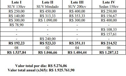 Quadro comparativo com orçamentos estimados de diárias para cada tipo de veículo – Foto: Reprodução/ND