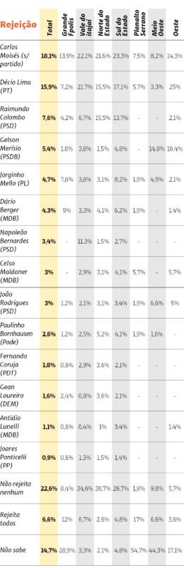 Índice de rejeição dos possíveis candidatos ao governo de SC – Foto: Arte: Rogério Moreira/ND