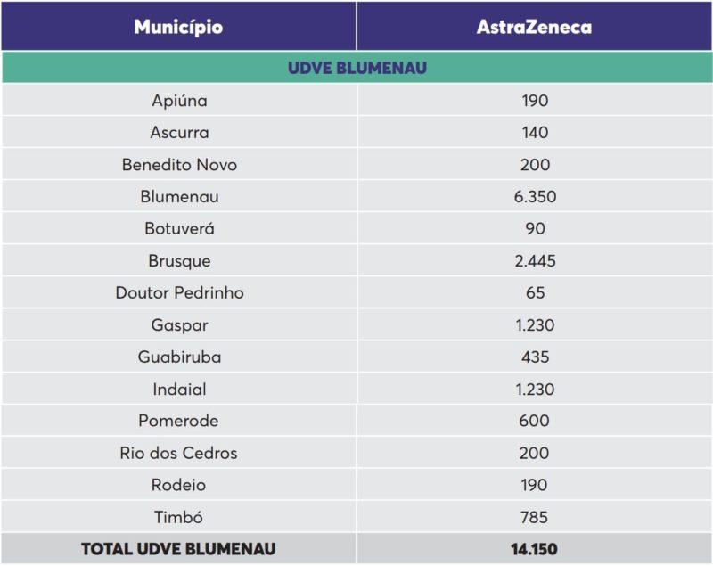 Distribuição de vacinas para o Médio Vale do Itajaí – Foto: Reprodução/Dive SC