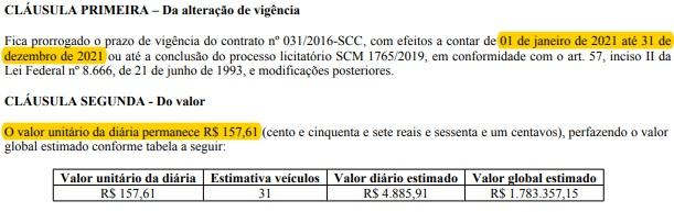 Governo de SC paga, no contrato atual, diárias de R$ 157,61 para frota de 31 veículos Sedan – Foto: Reprodução/ND